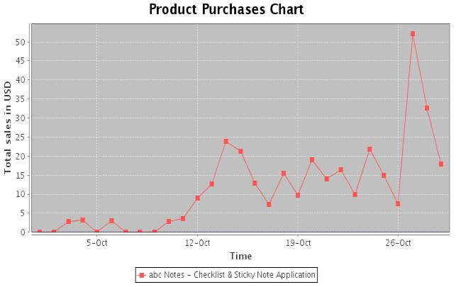 Продуктивная прокрастинация: разработка под BlackBerry и Tizen