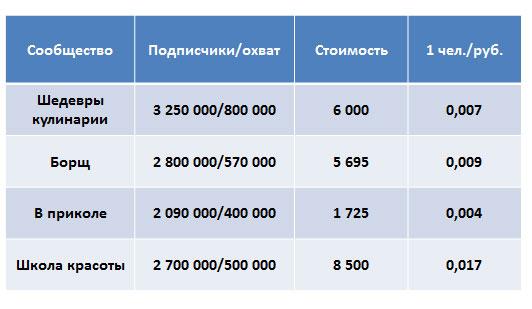 Продвижение мобильной игры с помощью социальных сетей Одноклассники и Вконтакте