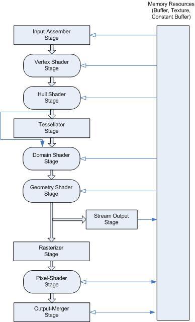 Программируем графику на Direct3D 11 в среде .NET (часть 1)