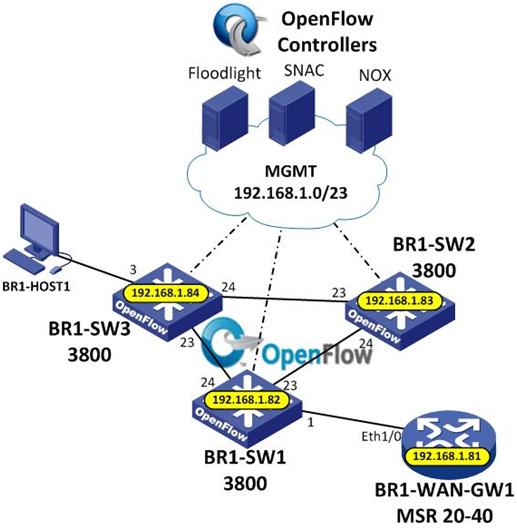 Программно определяемые сети (Software Defined Networks): настоящее и будущее