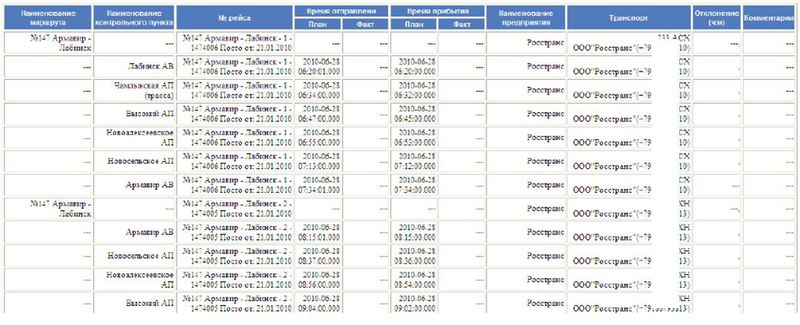 Программное обеспечение АвтоТрекер. Работа с маршрутами и расписаниями