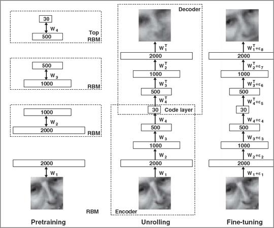 Прогресс в разработке нейросетей для машинного обучения