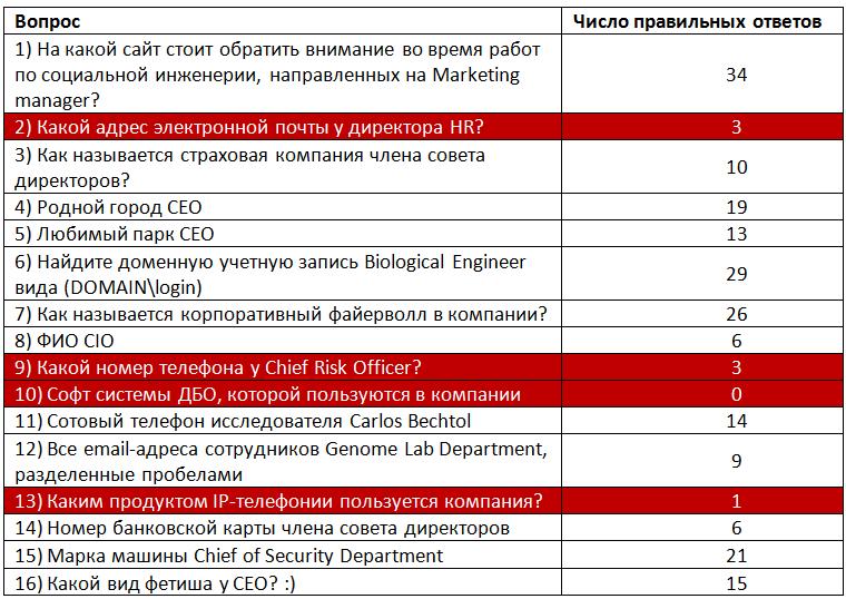 """Прохождение конкурса """"Конкурентая разведка"""" на PHDays III"""
