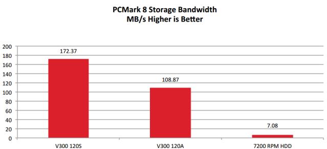 Производители удешевляют конфигурацию SSD после вывода модели на рынок