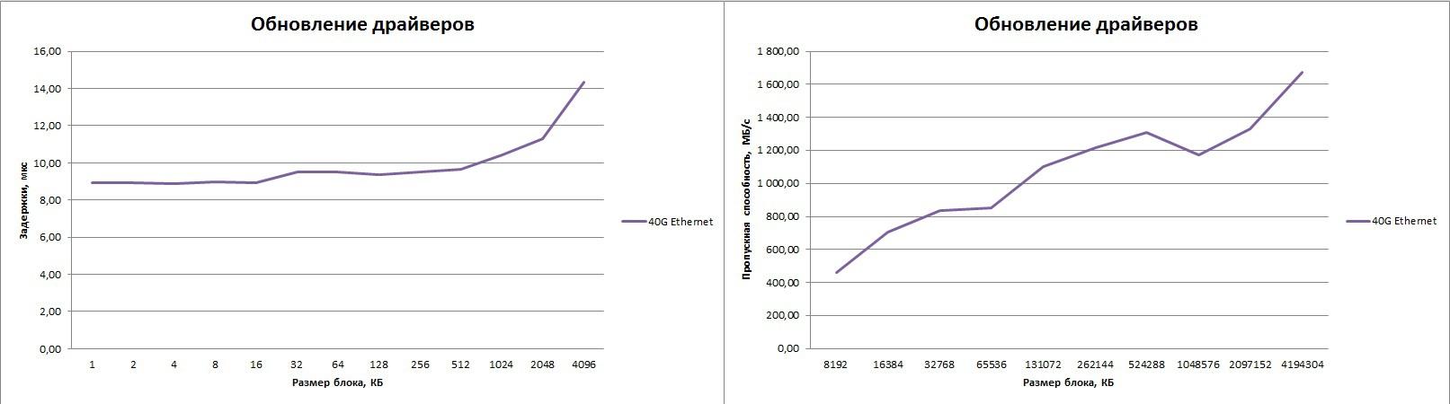 Производительность 40G Ethernet с коммутатором на основе Intel ONS