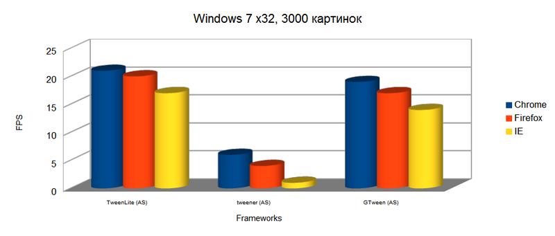 Производительность: Flash vs JavaScript