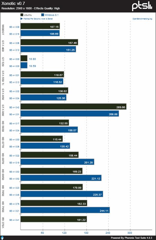 Производительность Ubuntu в играх практически сравнялась с Windows 8.1