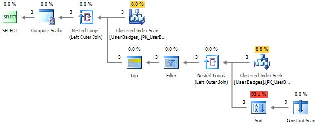 Производительность конструкции UNPIVOT и ее аналогов