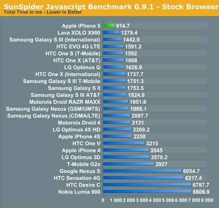 Производительность процессоров Apple A6 и Intel Atom Z2460 сравнили в тесте SunSpider 0.9.1
