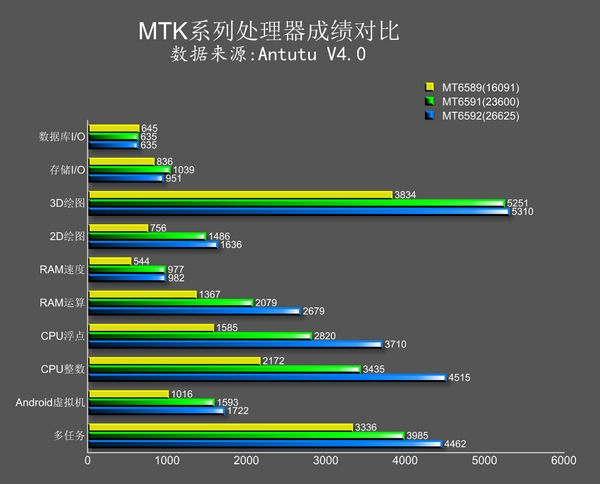 MediaTek MT6591 AnTuTu