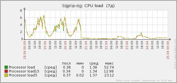 Прокачиваем PPTP сервер или чем заменить Poptop