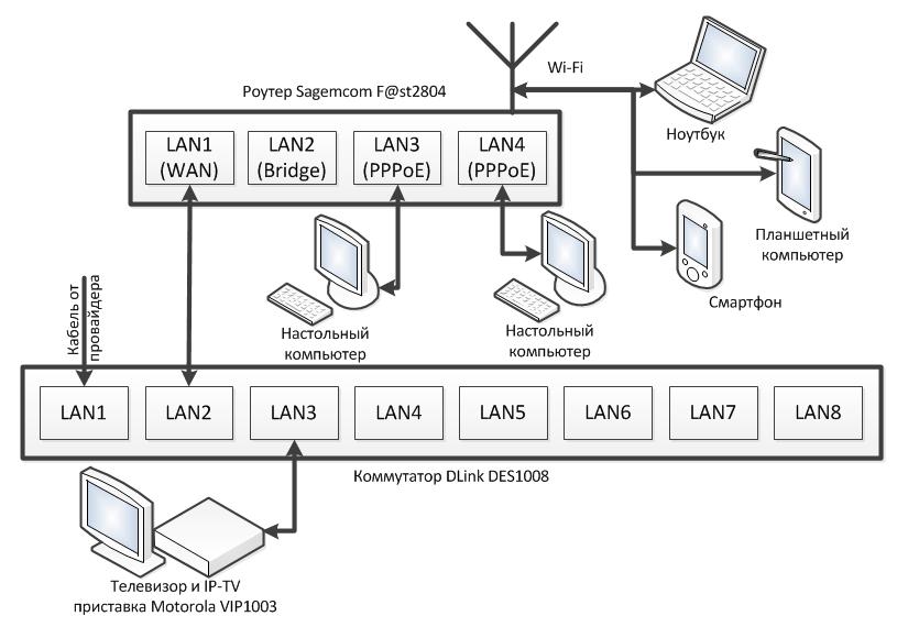 Просмотр IP TV от Ростелекома на компьютере