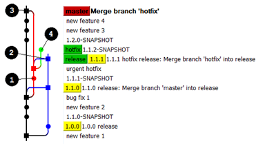 Простой релиз менеджмент средствами Git