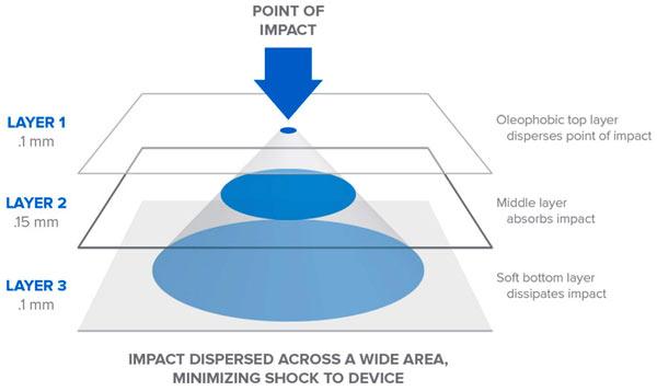 Пленка BodyGuardz ScreenGuardz HD Impact защищает экран от загрязнения, царапин и ударов