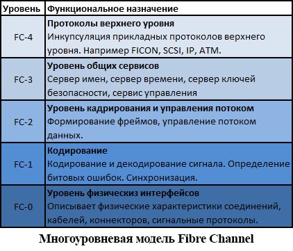 Протокол FICON. Краткий ликбез