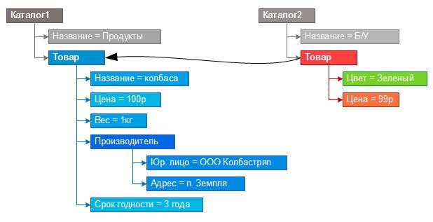 Прототипная модель данных