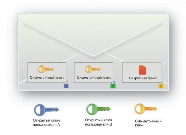 Прозрачное шифрование сетевых папок в корпоративном пространстве