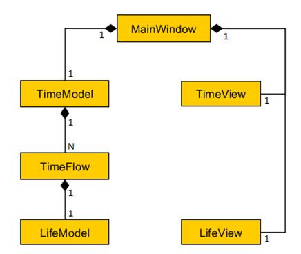 Путешествия во времени и программирование 2: парадоксы
