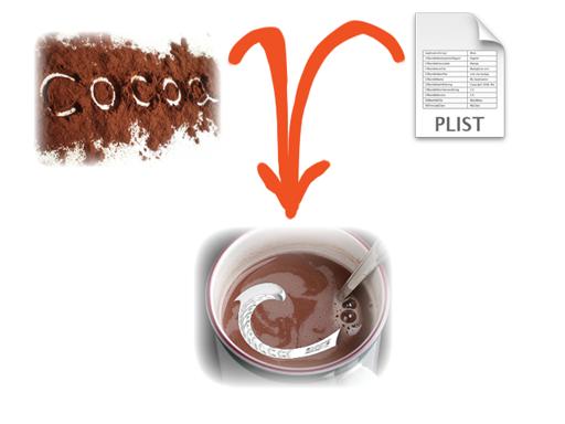 Работа с файлами .plist в Cocoa/CocoaTouch