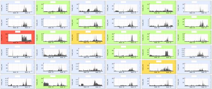 Графики из мониторинга нагрузки