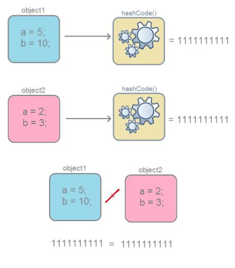 Разбираемся с hashCode() и equals()