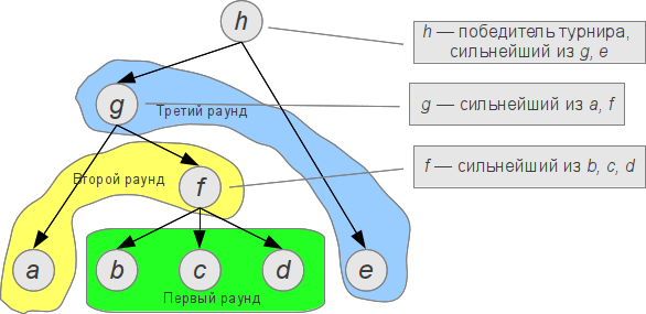 Разбор задачи с IOI2012