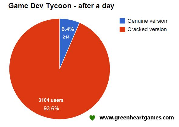 Разработчики игры Game Dev Tycoon подшутили над пиратами