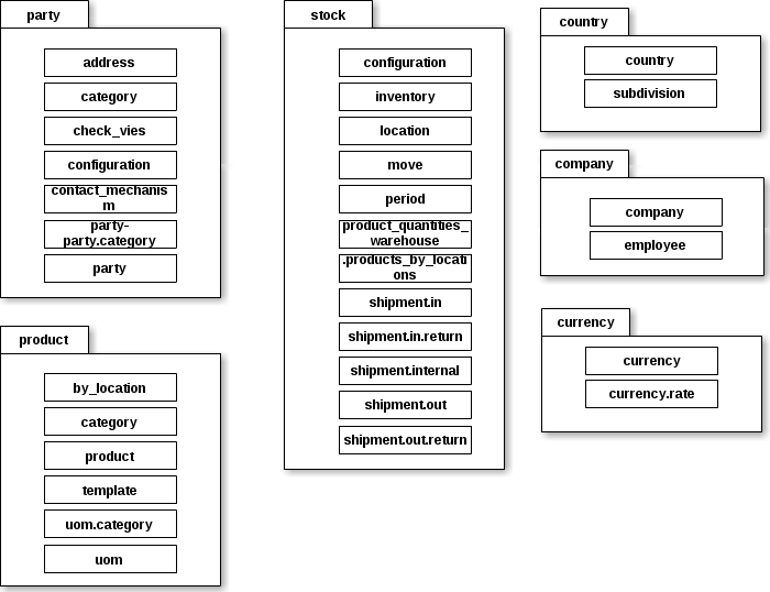 Разработка ERP на tryton: Часть 3