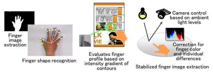 Разработка Fujitsu позволяет работать с листом бумаги, как с сенсорным экраном