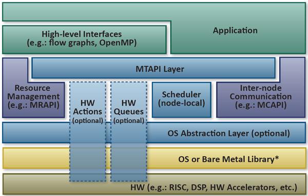 Полтора года работы Multicore Association завершились выпуском интерфейса прикладных программ MTAPI