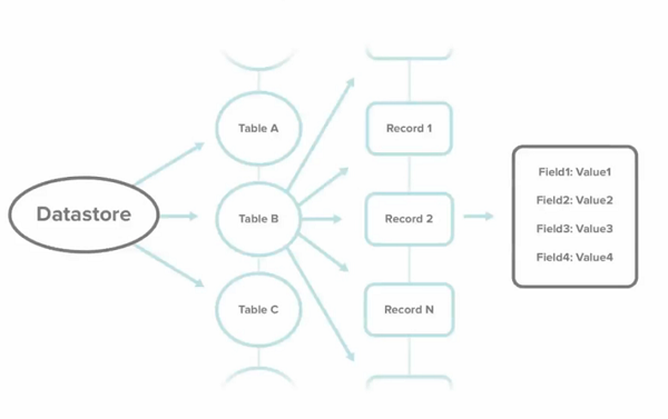 Разработка мобильных приложений с Dropbox Datastore API