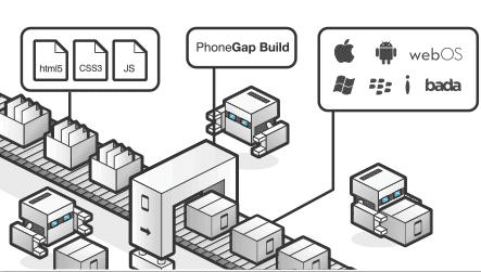 Разработка плагина для PhoneGap