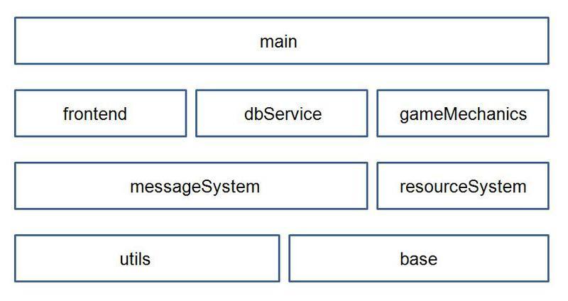 Разработка сервера браузерной игры… как учебная дисциплина