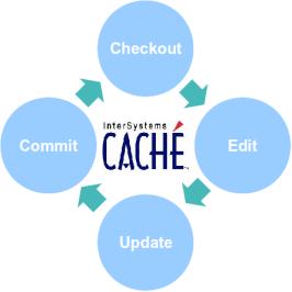 Разработка в Caché Studio с использованием Subversion