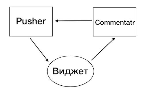 Разработка встраиваемого JavaScript приложения
