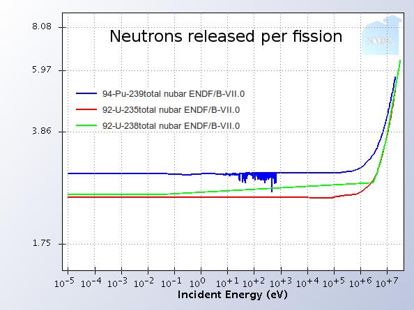 Реакторы на быстрых нейтронах — надежда человечества!
