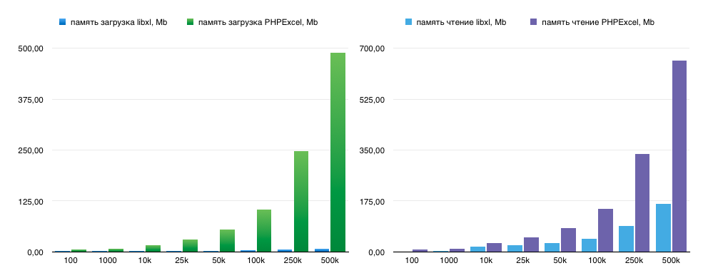 Реализация быстрого импорта из Excel на PHP