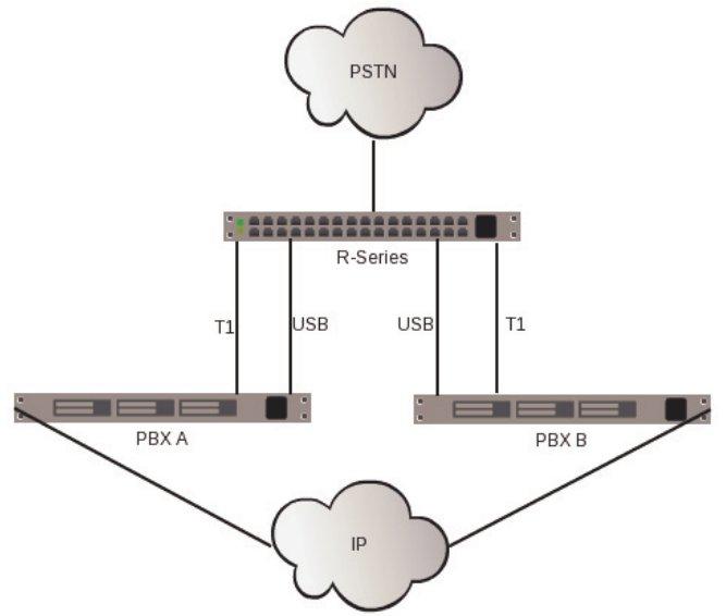 Реализация резервирования сервера Asterisk