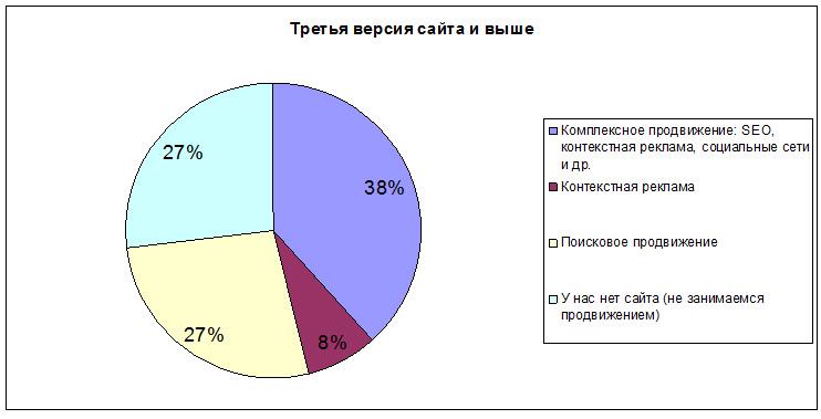 Региональный рынок интернет рекламы и сайтов. А как у вас?