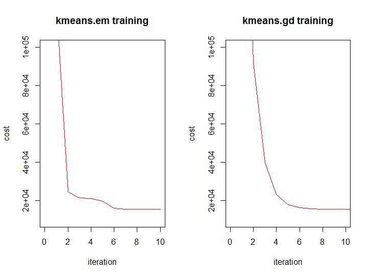 Решение задачи кластеризации методом градиентного спуска