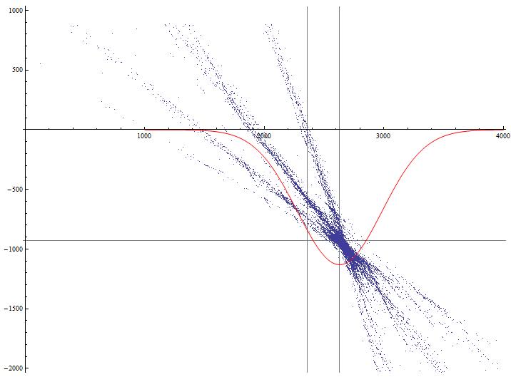 Решение задачи нахождения углов установки видеокамеры над дорогой разными методами в Wolfram Mathematica. Часть 2