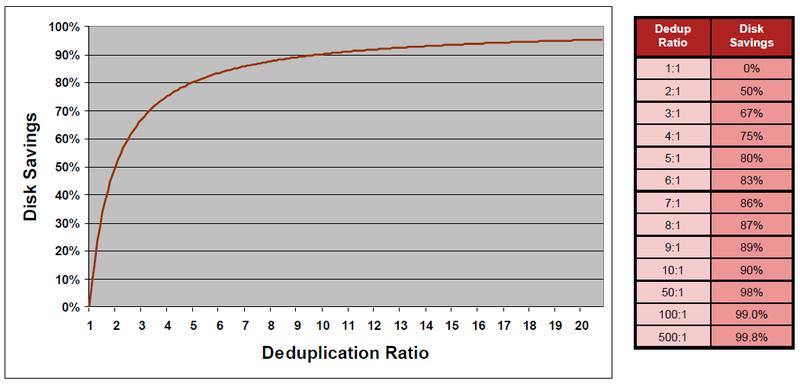 Решения Fujitsu для резервного копирования и архивирования