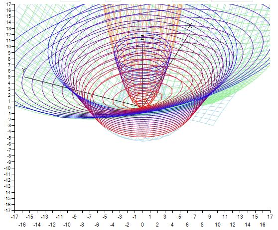 Рисование сеточных графиков трехмерных функций и изолиний к ним