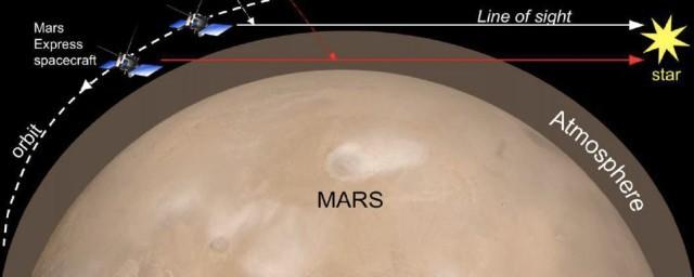 Российские физики обнаружили два типа пыли в атмосфере Марса