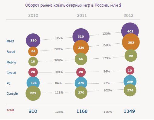 Российский игровой рынок: кто играет, как играет