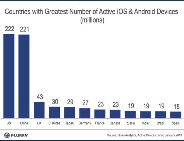 Россия занимает девятое место в рейтинге стран с самым большим количеством активных смартфонов и планшетов
