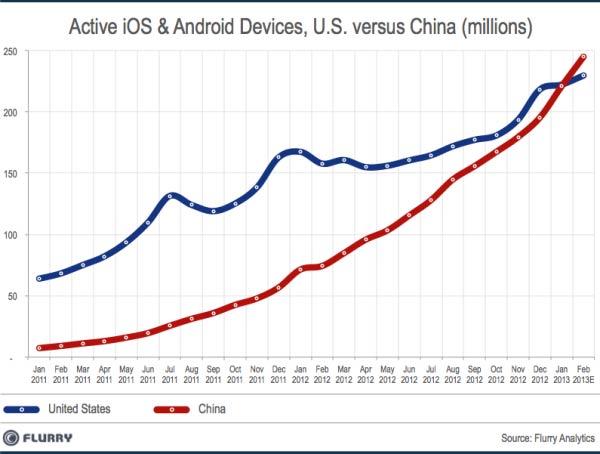 Китай опередил США и стал самым большим рынком смартфонов и планшетов