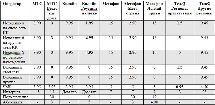Стоимость и тарифы на роуминг МТС Стоимость услуг