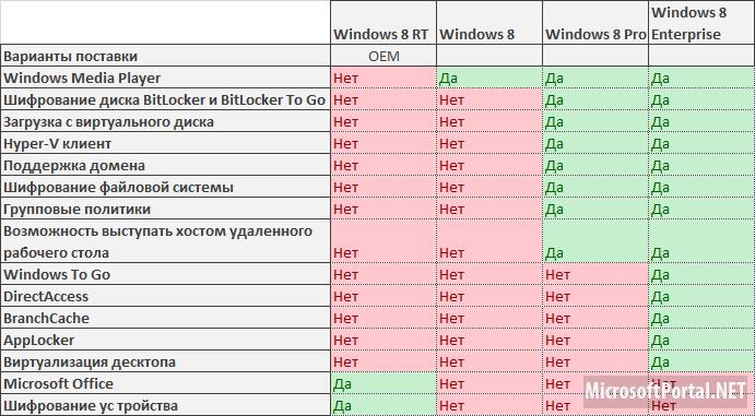 Сравнение редакций Windows