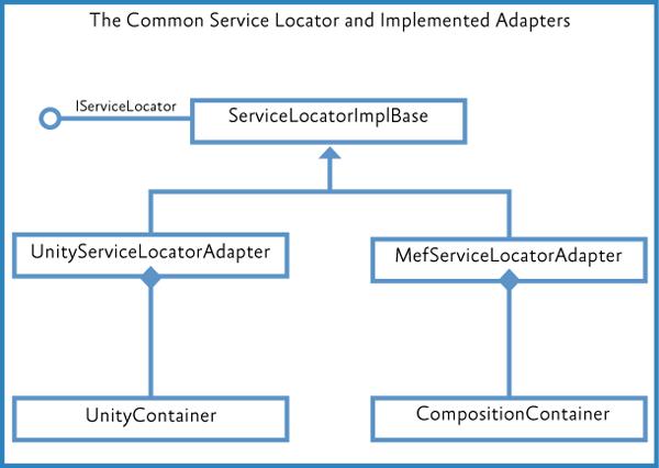 Реализации Common Service Locator в Prism.